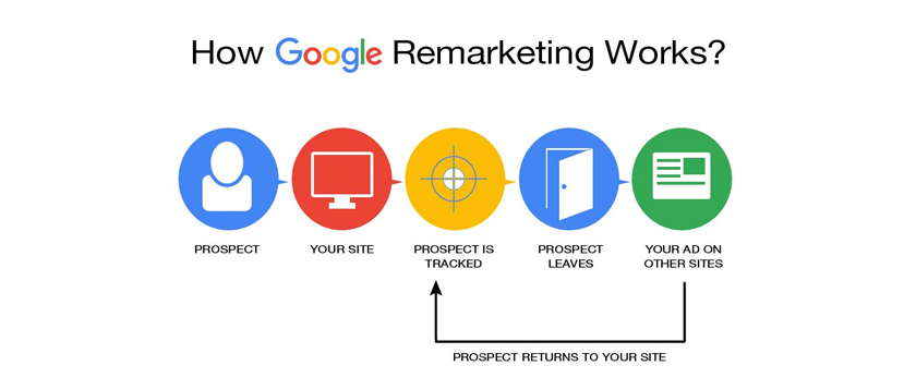 Google Remarketing, Google Adwords Remarketing